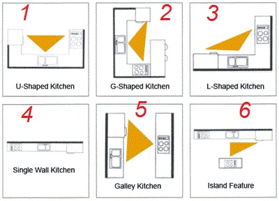 Kitchen-Work-Triangle1-min.jpg